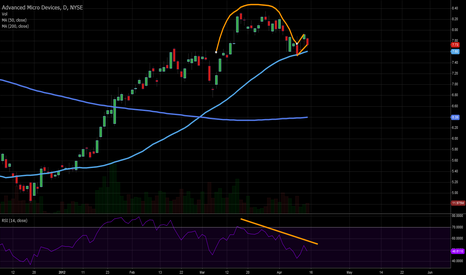 AMD: Inverted Cup w/ Handle