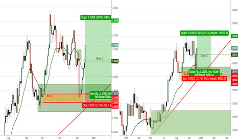 XCUUSD: Copper D1 dz within W demand zone long