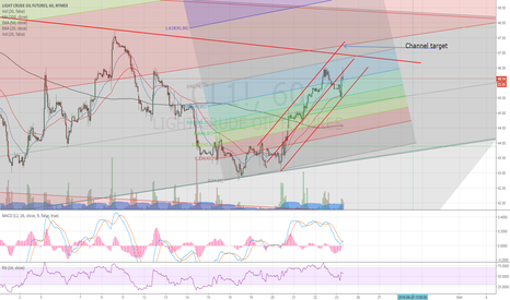 CL1!: Bull channel