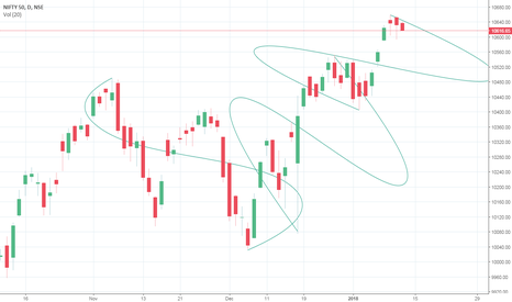 NIFTY: Nifty today may break yesterday's low to make new lows