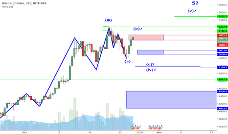 BTCUSD: BTCUSD Perspective And Levels: Wave B Means Bull Trap?