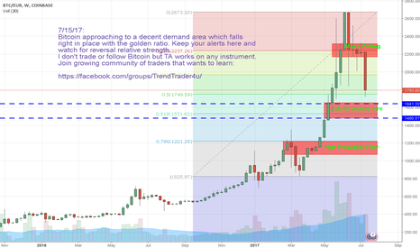 BTCEUR: Looking at Bitcoin & pointing for Major support areas for price