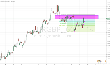 EURGBP: EURCAD potential abcd completion