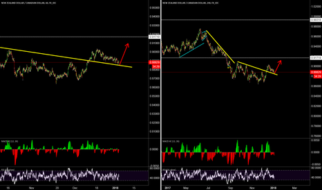 NZDCAD: buy around the support, hold for another booming 200+ pip plans