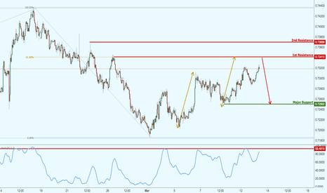 NZDUSD: NZDUSD approaching strong resistance where reversal could occur