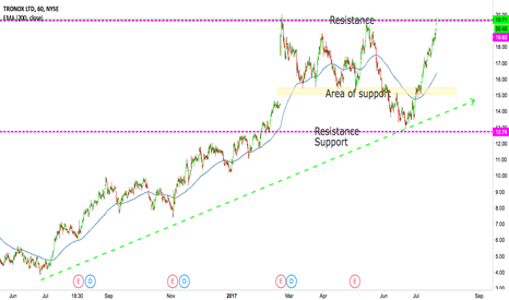 TROX: Breakout ahead? We are at a crucial level again