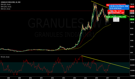 GRANULES: RSI Divergence and Falling trendline on #granules