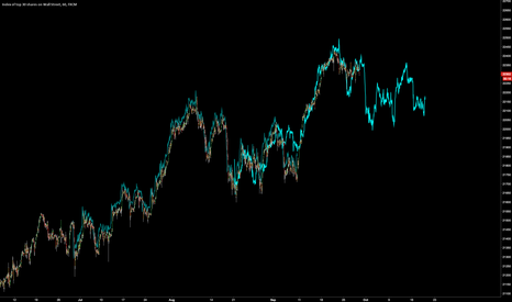 US30: $DJIA possible fractal match