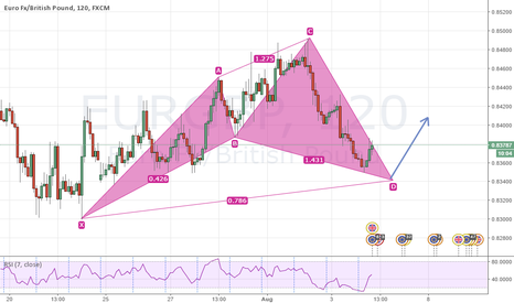EURGBP: Bullish cypher on EURGBP