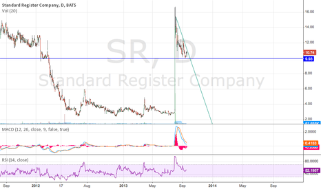 SR: Keep an eye on this stock!