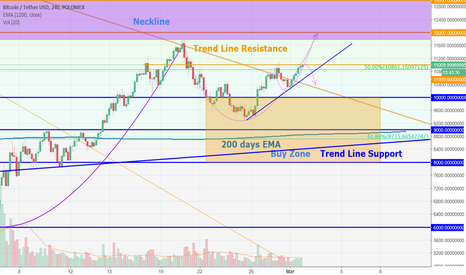 BTCUSDT: Bitcoin, 11000.0 could be too strong