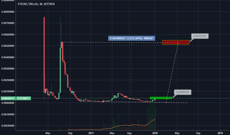 STEEMBTC: STEEM - idea -