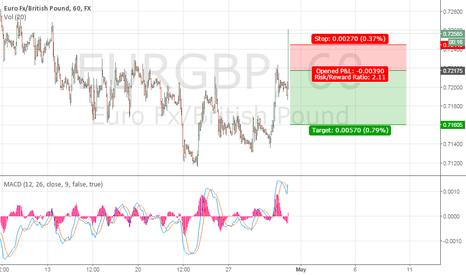 EURGBP: Cortos en EURGBP (60 min)