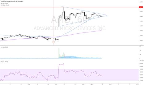 AMD: symmetrical triangle