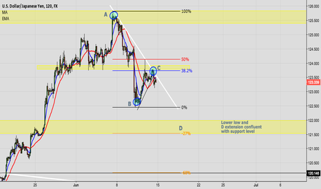 USDJPY: USD/JPY - Looking for ABCD completion