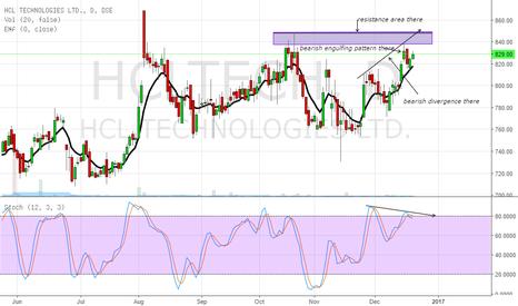 HCLTECH: short the stock