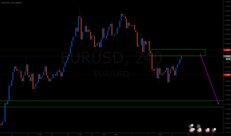 EURUSD: nice opportunity here nice short