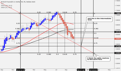 GBPUSD: Natural resolution of cable