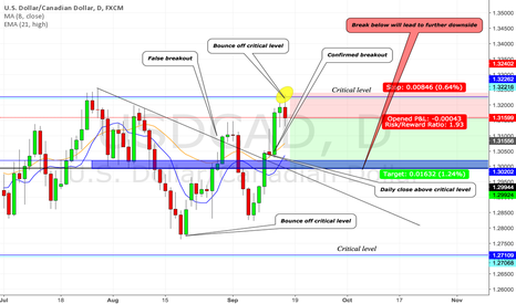 USDCAD: USDCAD (DAILY) PRICE ACTION ANALYSIS