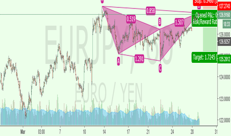 EURJPY: Cypher - Initiating small short from here