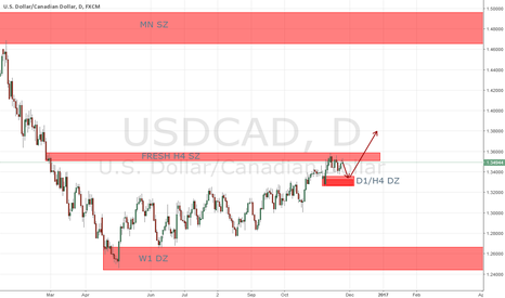 USDCAD: Possible short and long