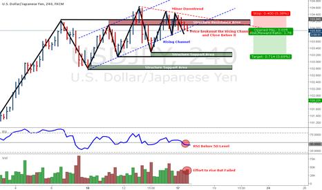 USDJPY: Potential Short Trade On USD/JPY