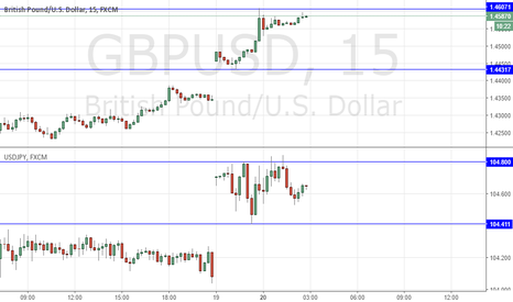 GBPUSD: BREXIT GBP: USE USDJPY AS A RISK-BAROMETER & WAIT FOR LONDON 8AM