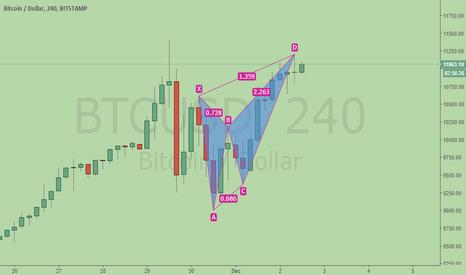 BTCUSD: Is Bitcoin a bearish Butterfly too?