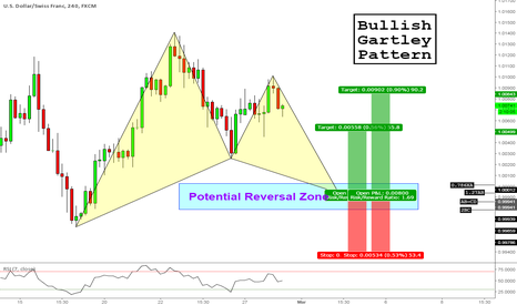 USDCHF: Bullish Gartley - USDCHF (240 Mins)