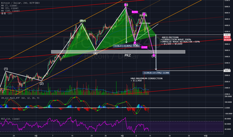 BTCUSD: Summer has come to past.2017Summer Bitcoin Paradigm almost done