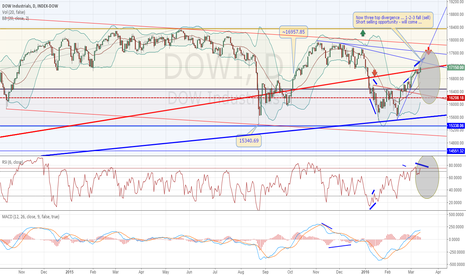 DJI: Short selling opportunity - will come ...