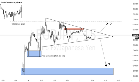 EURJPY: Waiting to sell EURJPY(or buy)