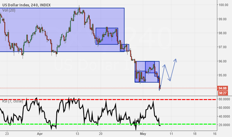 DXY: Potential HS bottom in DXY?
