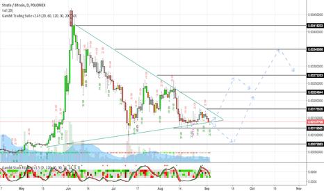STRATBTC: STRAT Price Prediction