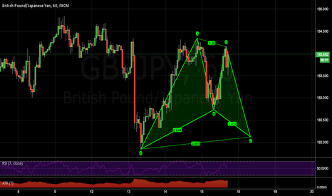 GBPJPY: A good looking Gartly pattern on the GBPJPY