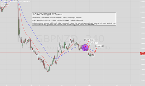 GBPNZD: Moving Average - Educational Study