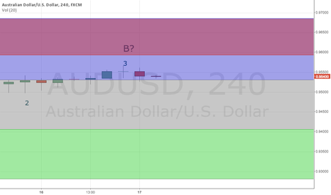 AUDUSD: is B close to the end?