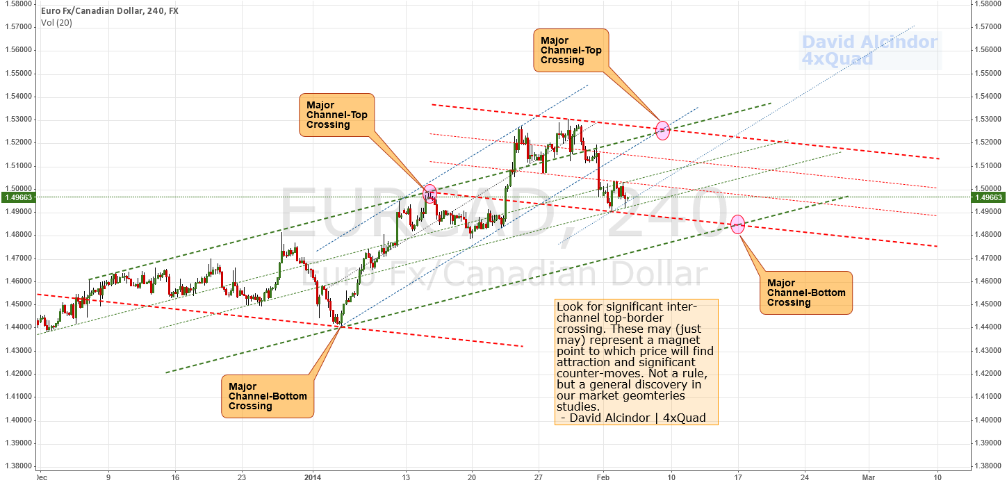 More Channel Interplay: Lines, Channels, Slopes and Gann #CAD