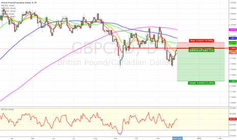 GBPCAD: GBP/CAD short on retest