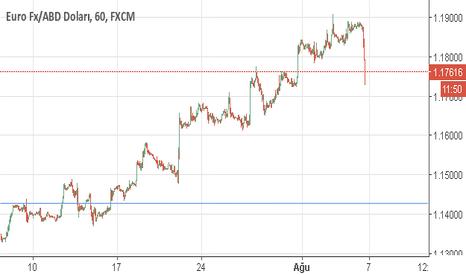 EURUSD: Eur usd 1.1770 gördük zararsız stopladık 1.1870 satışı tutuyoruz