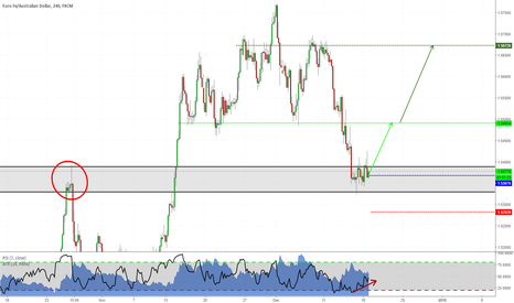 EURAUD: Long on EURAUD