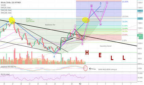 BTCUSD: Great News for BITCOIN: Bulls About To Put Bears In Headlocks!