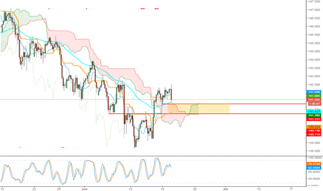GBPJPY: Could Try Tiny Long GBPJPY