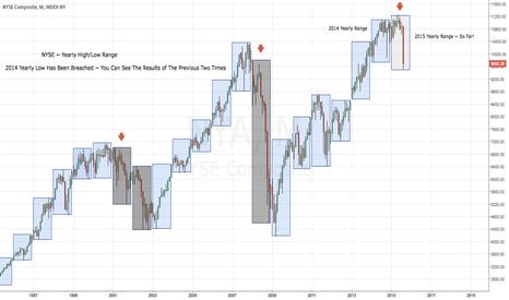 NYA: NYSE ~ Yearly Range Break ~ End Of Bull???