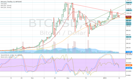 BTCUSD: I said before