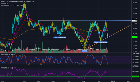 ORIT: Inverse Head&Shoulders  and Ascending Triangle
