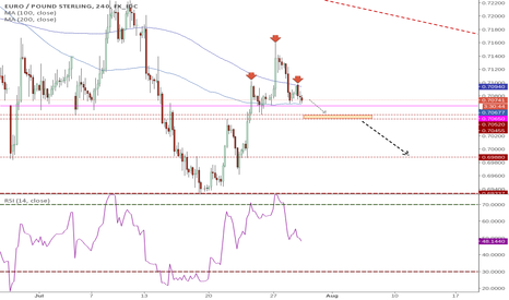 EURGBP: #EURGBP Watch this level