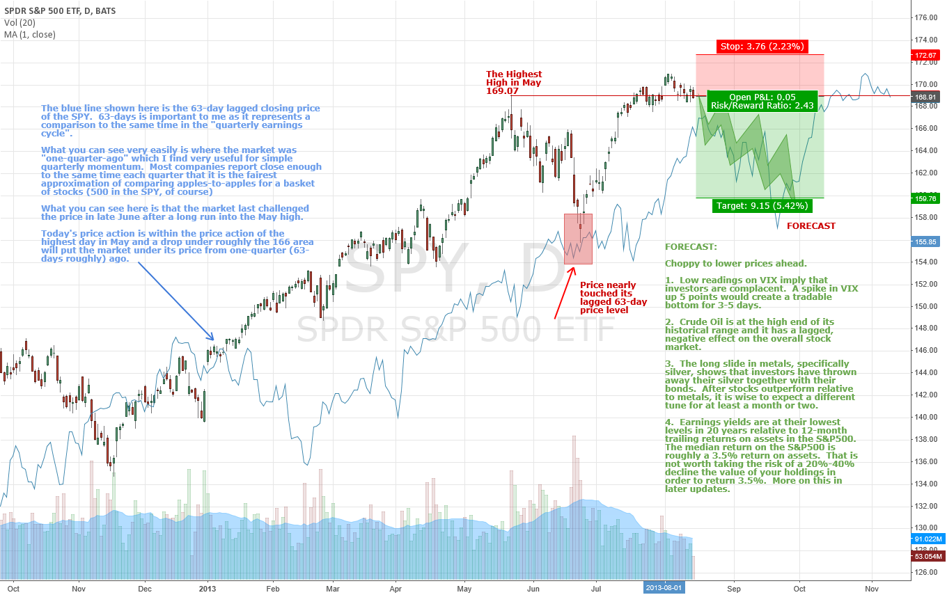 SPY showing signs of toppiness