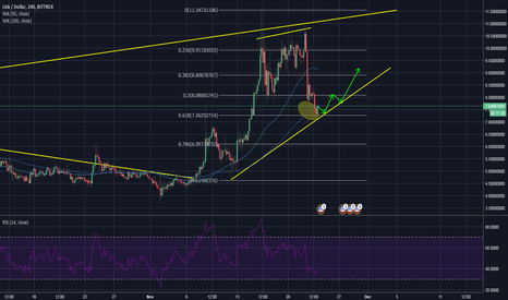 LSKUSD: LISK, long opportunity