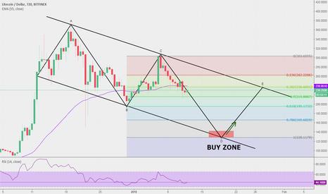 LTCUSD: #LTCUSD idea: $130 is the new buy zone, then a 85% rally